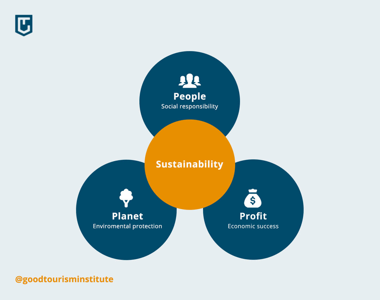 People, planet and profit-model