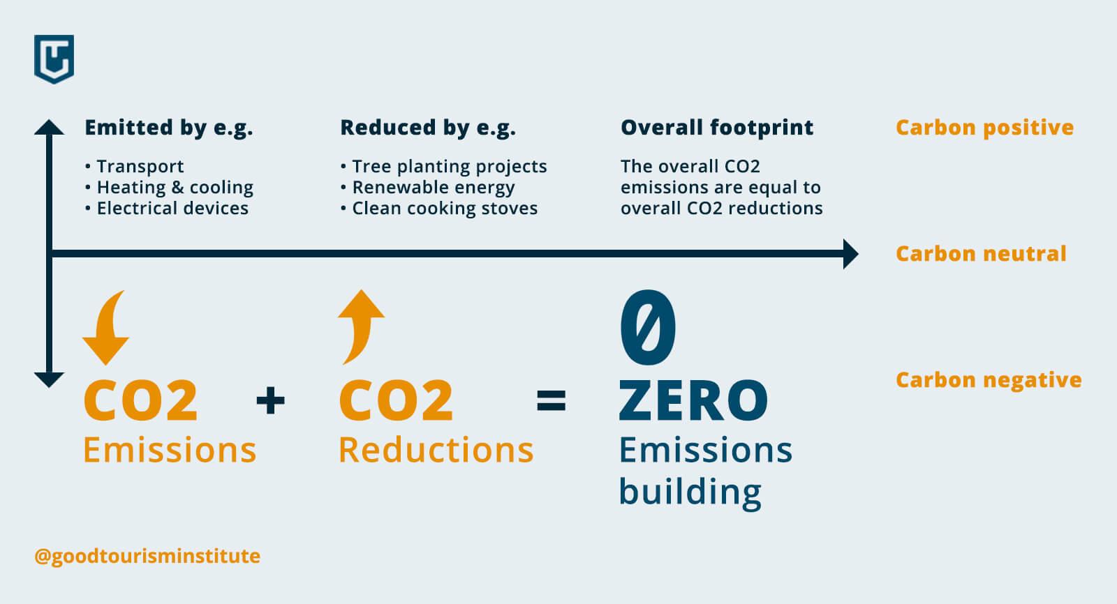 Carbon management model