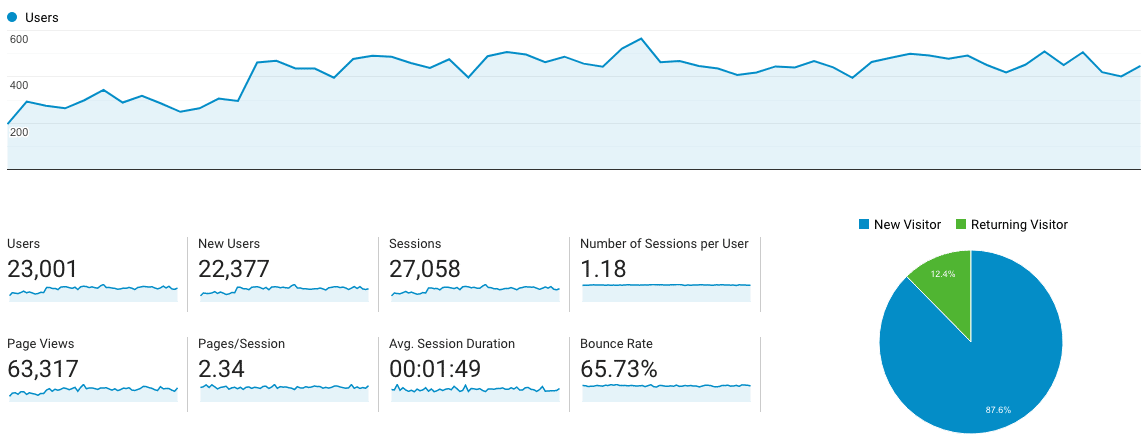 Audience data in Google Analytics