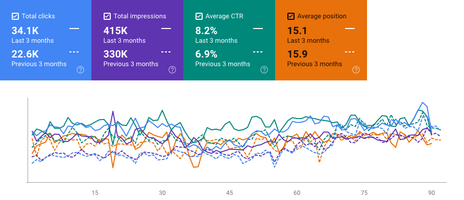 Compare data in Google Search Console