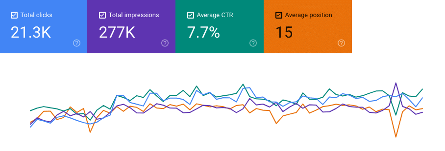 Performance data in Google Search Console
