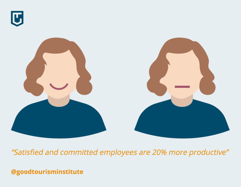 Satisfied employees are 20% more productive