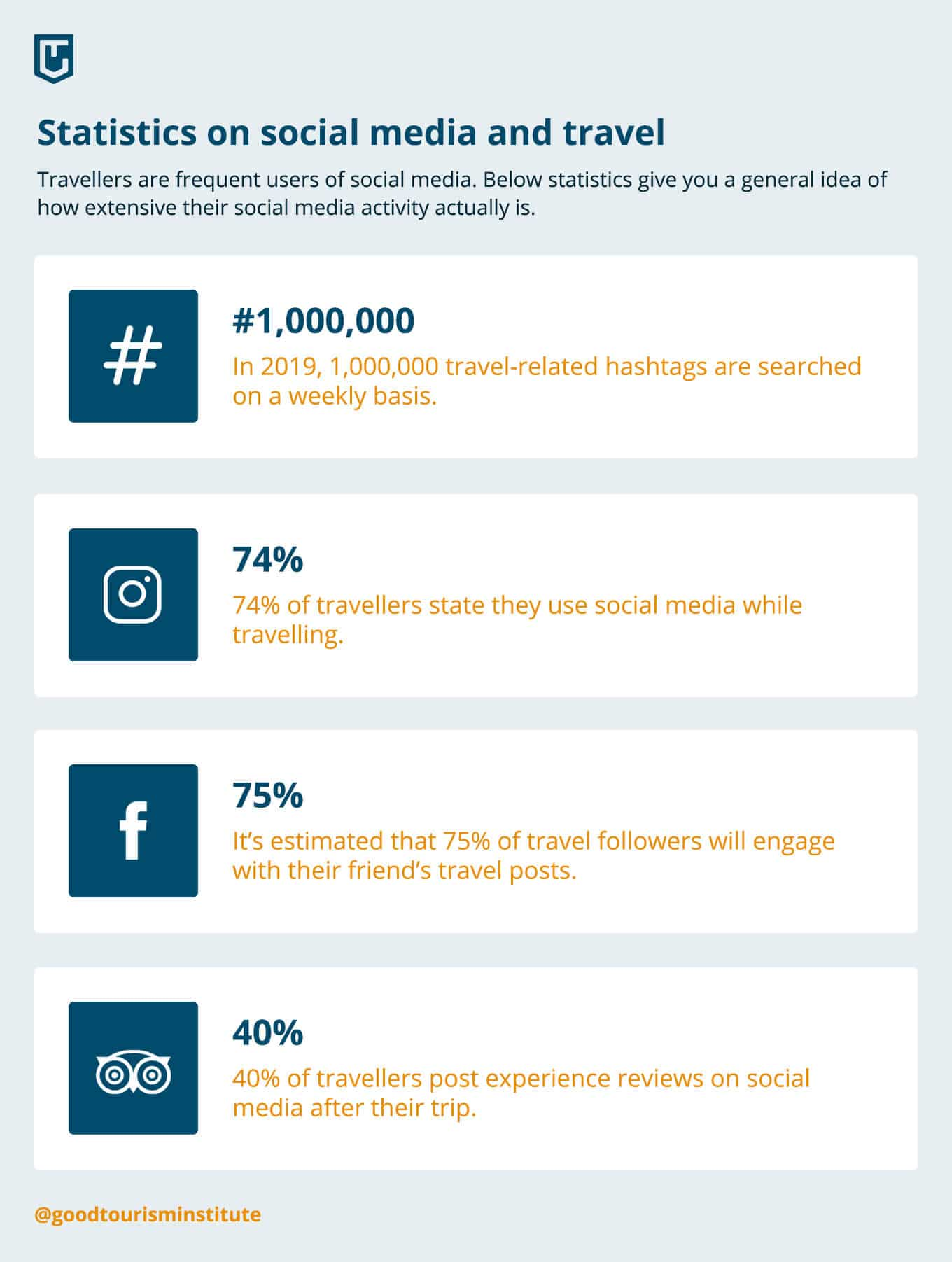 Statistics on how travellers use social media (infographic)